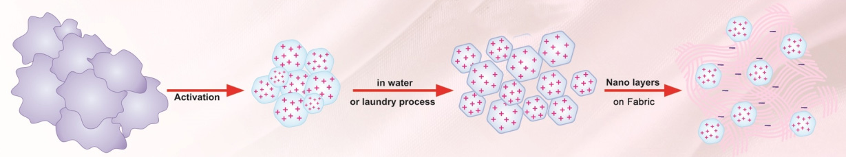 bentonite nano layer on fabric